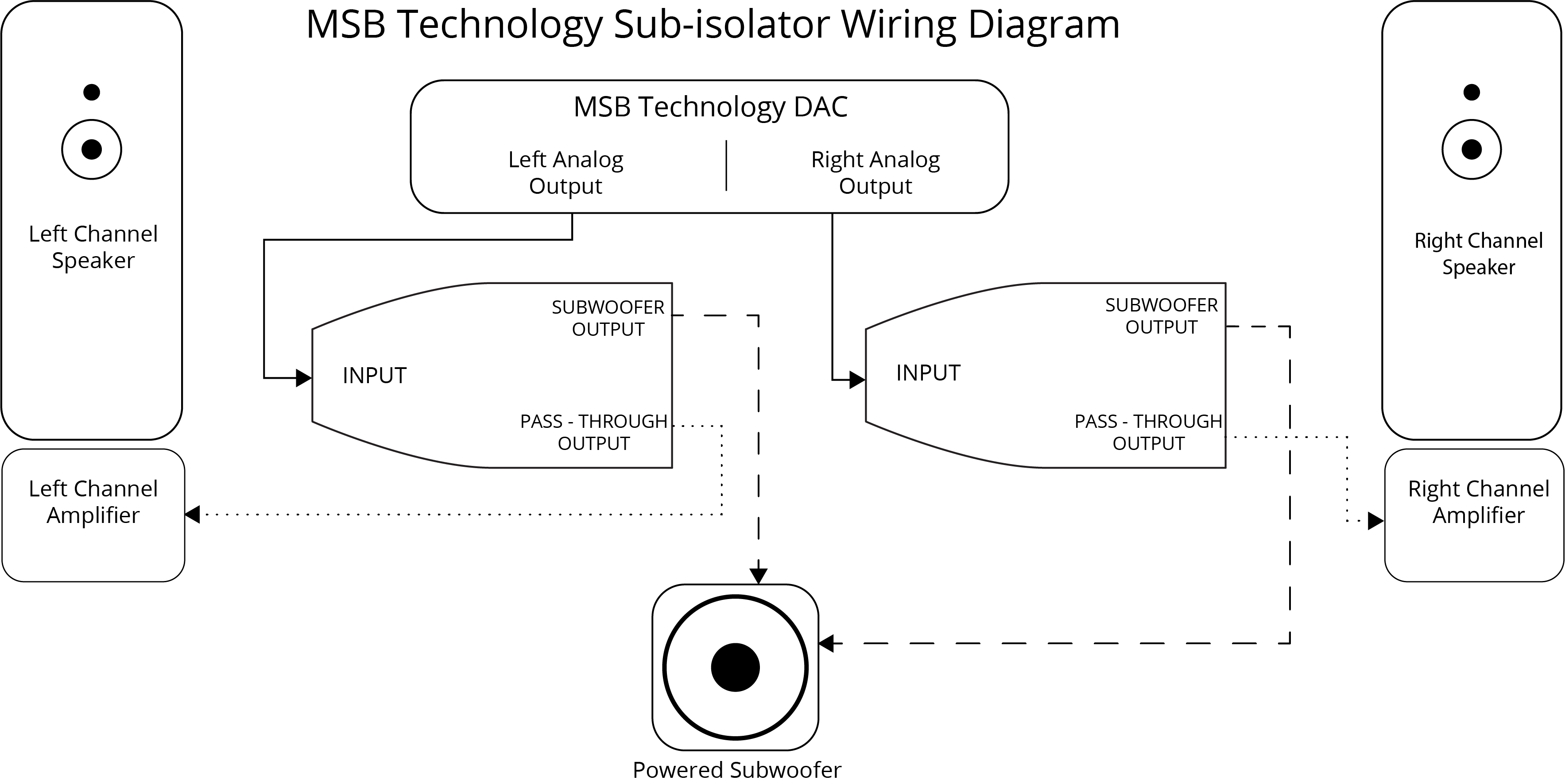Powered Sub Wiring Diagram